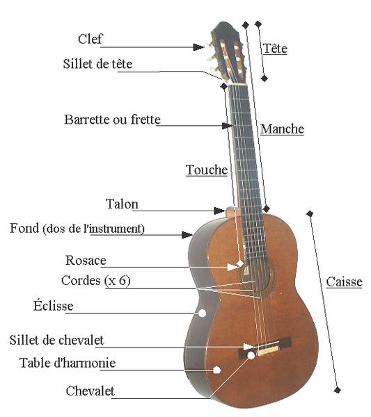 la guitare pratique : entretien courant et accord de l ...