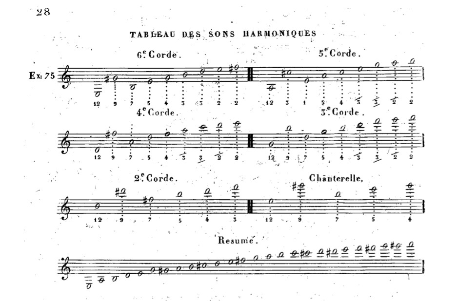 Position des harmoniques Guitare classique