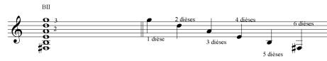 la place dans la série de la note représentant la tonalité indique le nombre d'altérations à l'armure
